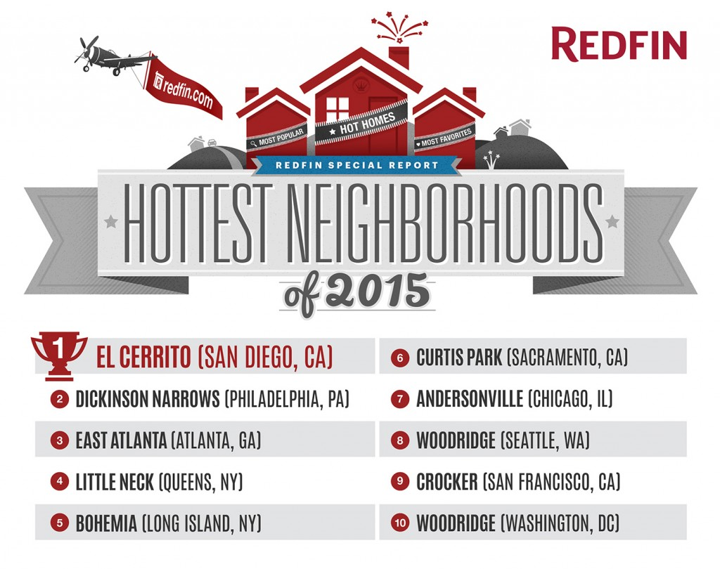 Redfin-Hottest-neighborhoods-2015