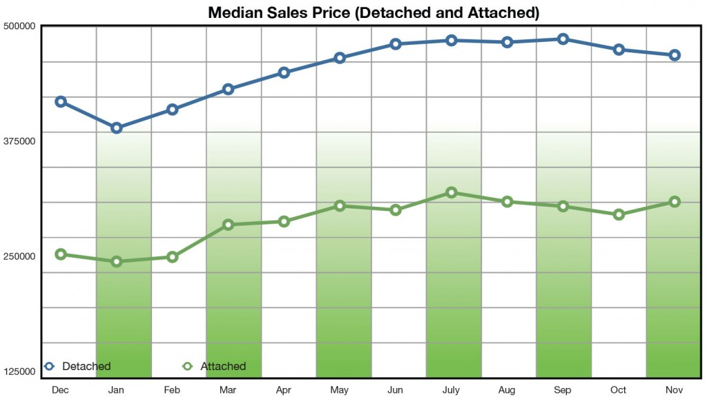 Median Sales Price nov 2013