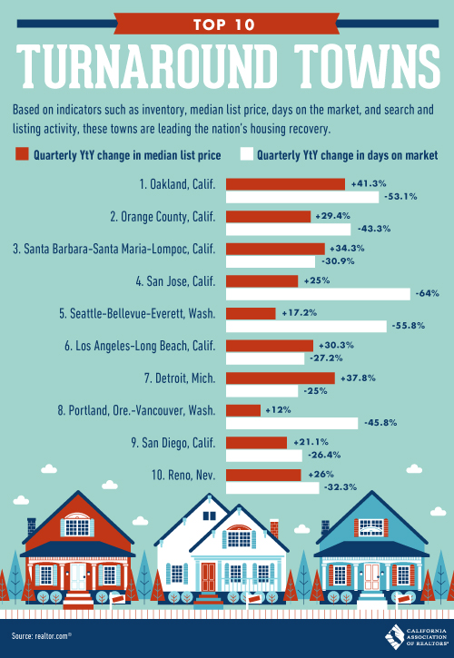 San Diego Ranks in the Top 10 Cities leading the Real Estate Recovery