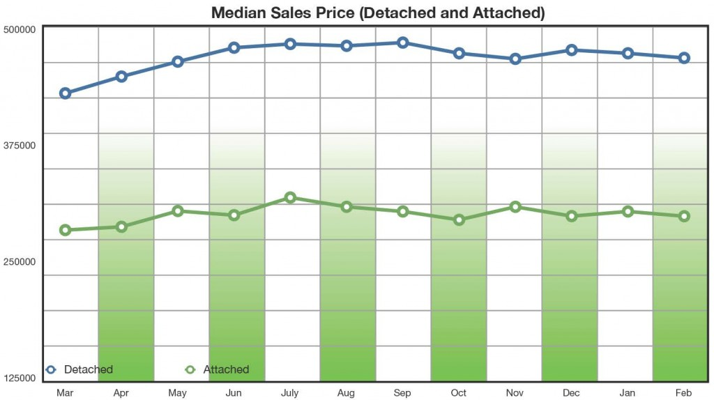 Median Sales Price Feb 2014
