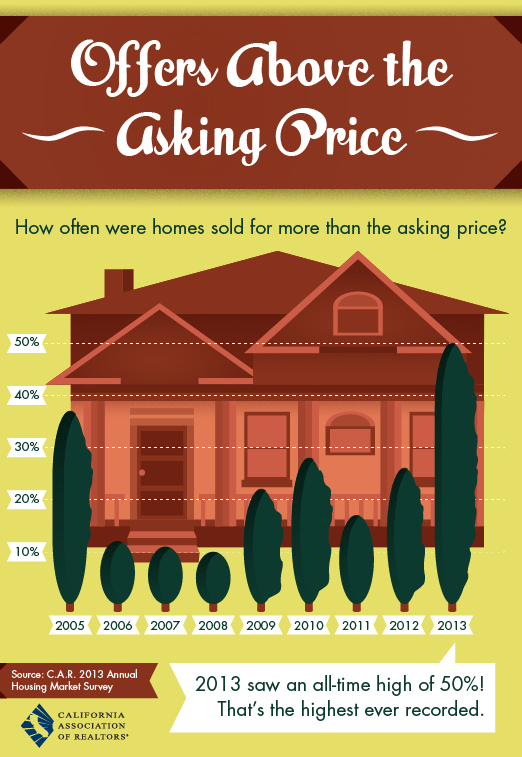 2013 Was the Year of the most Offers Over the Asking Price