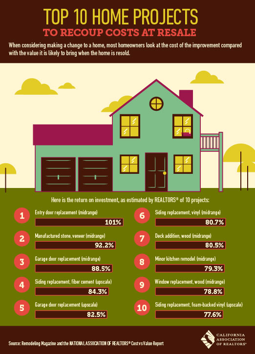 Best home remodeling projects resale